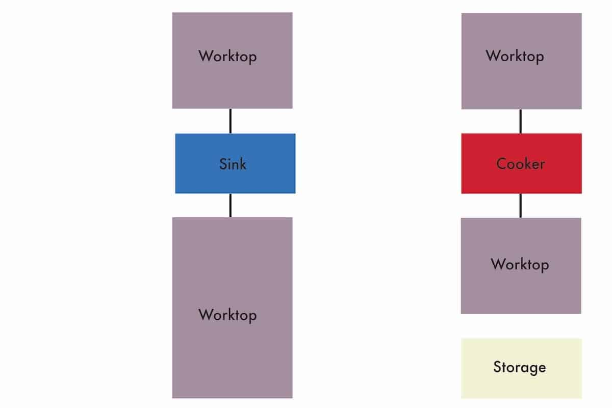 The galley kitchen layout diagram.